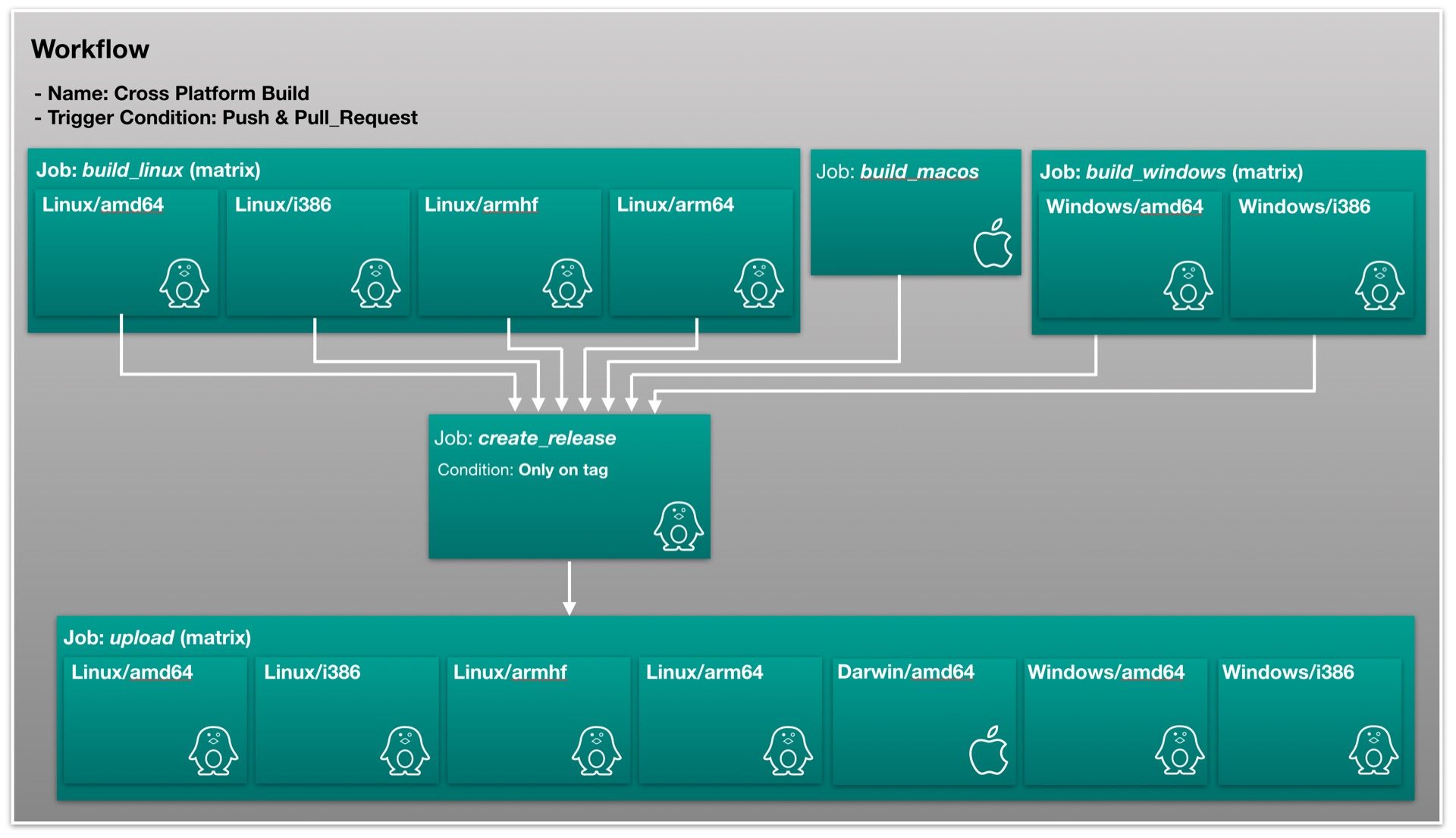 Figure 2: CI Workflow for remoteAudio (click to enlarge)