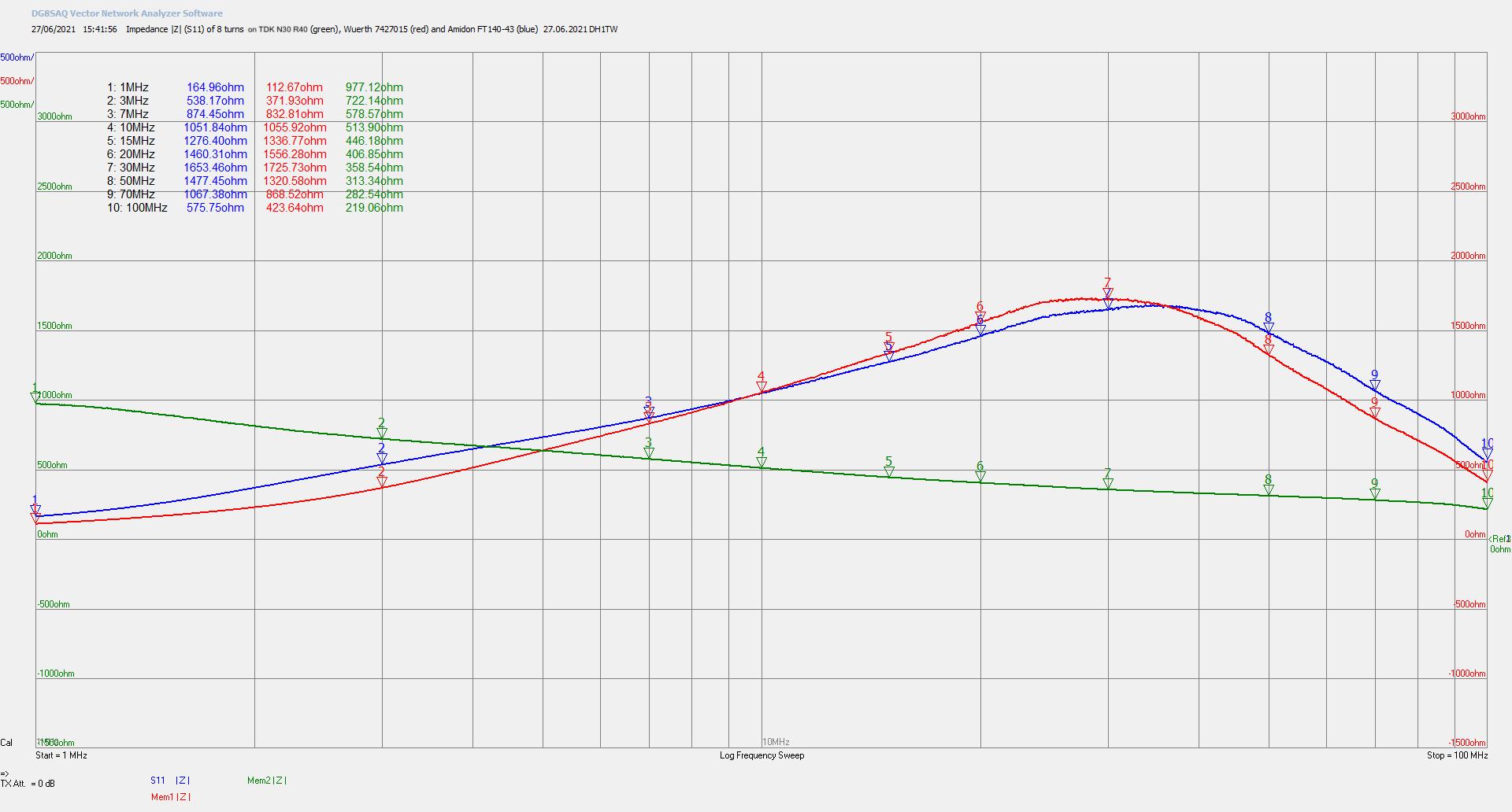 Measured impedances |Z11| of an 8 turn choke on TDK N30 R40, Amidon FT140-43 and Würth 7427015