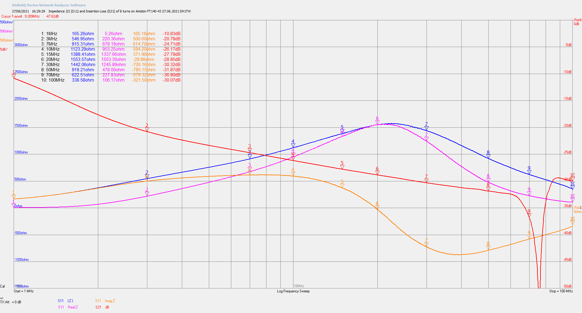 Measured impedance (S11) and insertion loss (S21) of an 8 turn common-mode choke on a single Amidon FT140-43 ferrite core