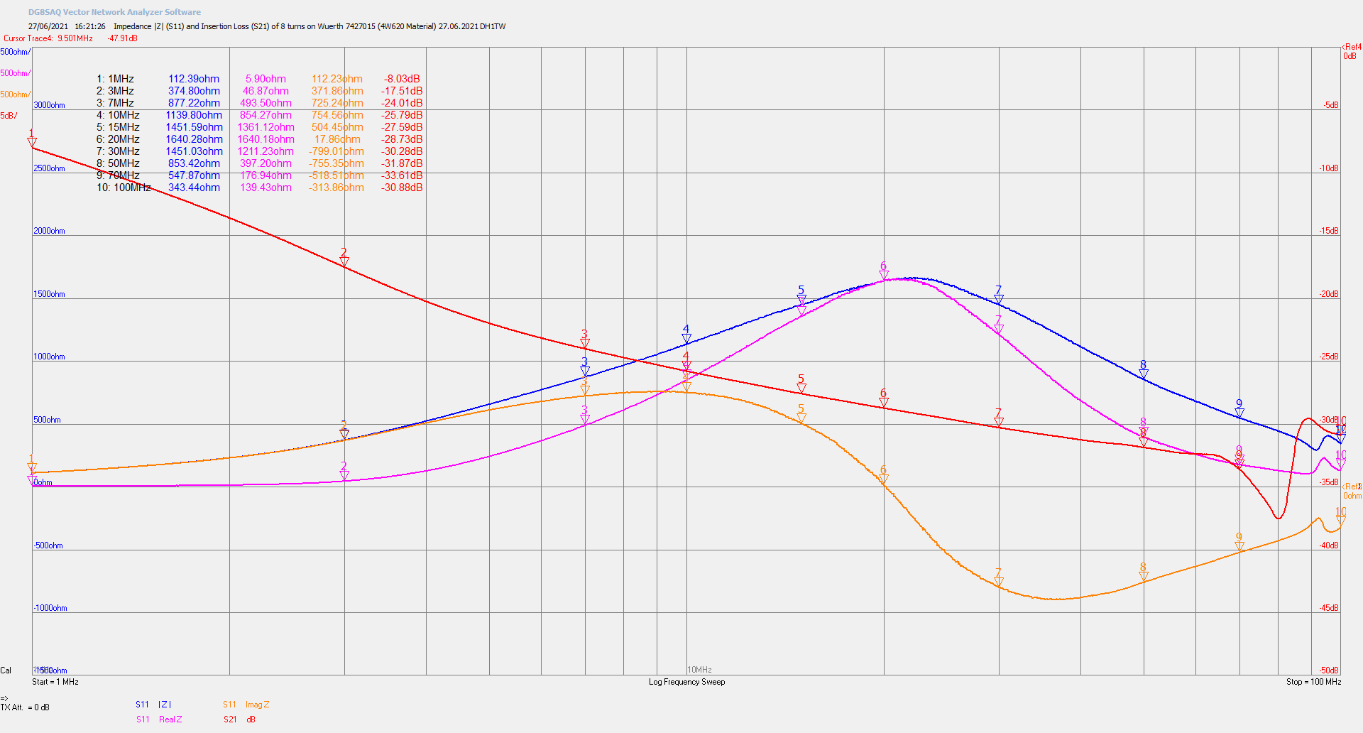 Measured impedance (S11) and insertion loss (S21) of an 8 turn common-mode choke on a single Würth 7427015 ferrite core